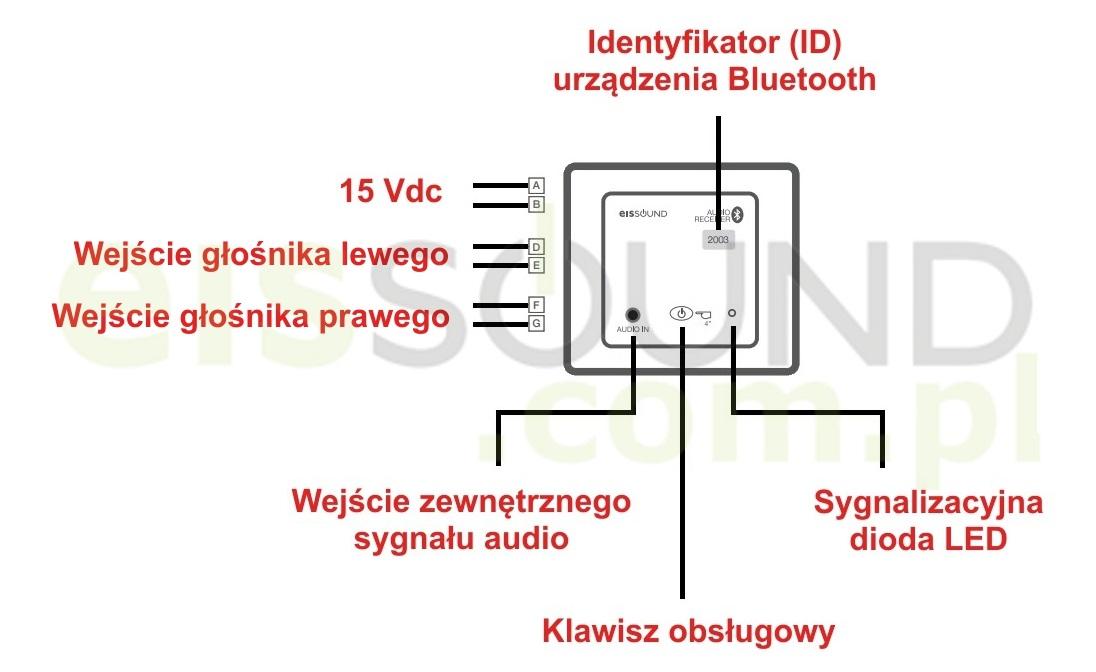 Instrukcja obsługi jednostki centralnej KB Sound In-Wall